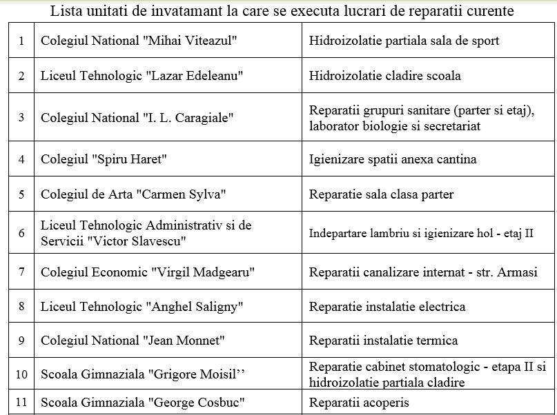 lista-scoli-ploiesti-reparatii_e50ab.jpg