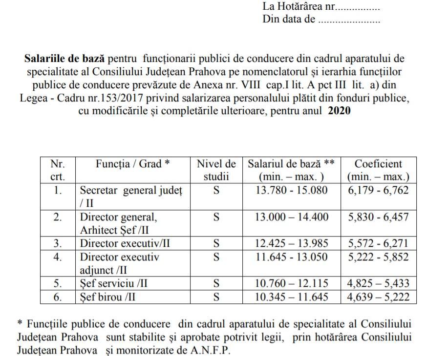 salarii-consiliul-judetean-prahova_54244.jpg