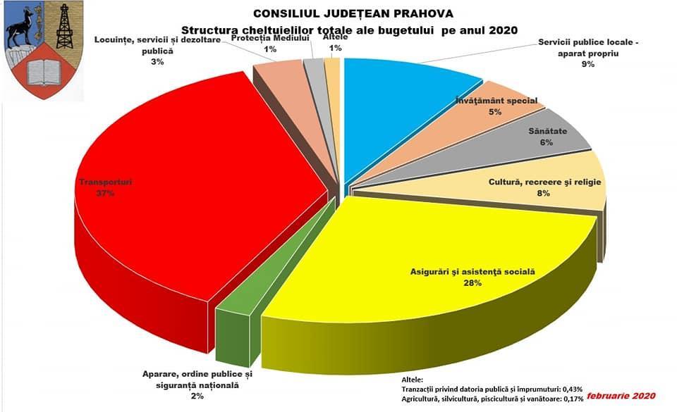 cheltuieli-consiliul-judetean-prahova_35d32.jpg