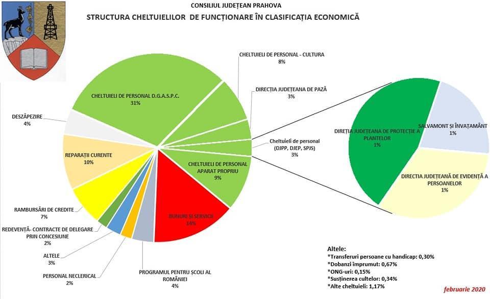 cheltuieli-personal-consiliul-judeten-prahova_3d7f0.jpg