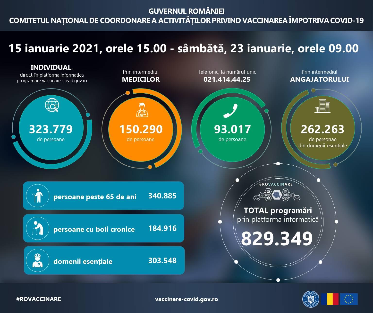 Peste 820 000 de români s-au programat pentru vaccinarea antiCOVID