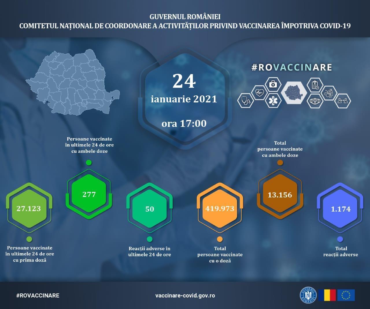 27 400 de români s-au vaccinat duminică, 24 ianuarie, împotriva SARS COV2