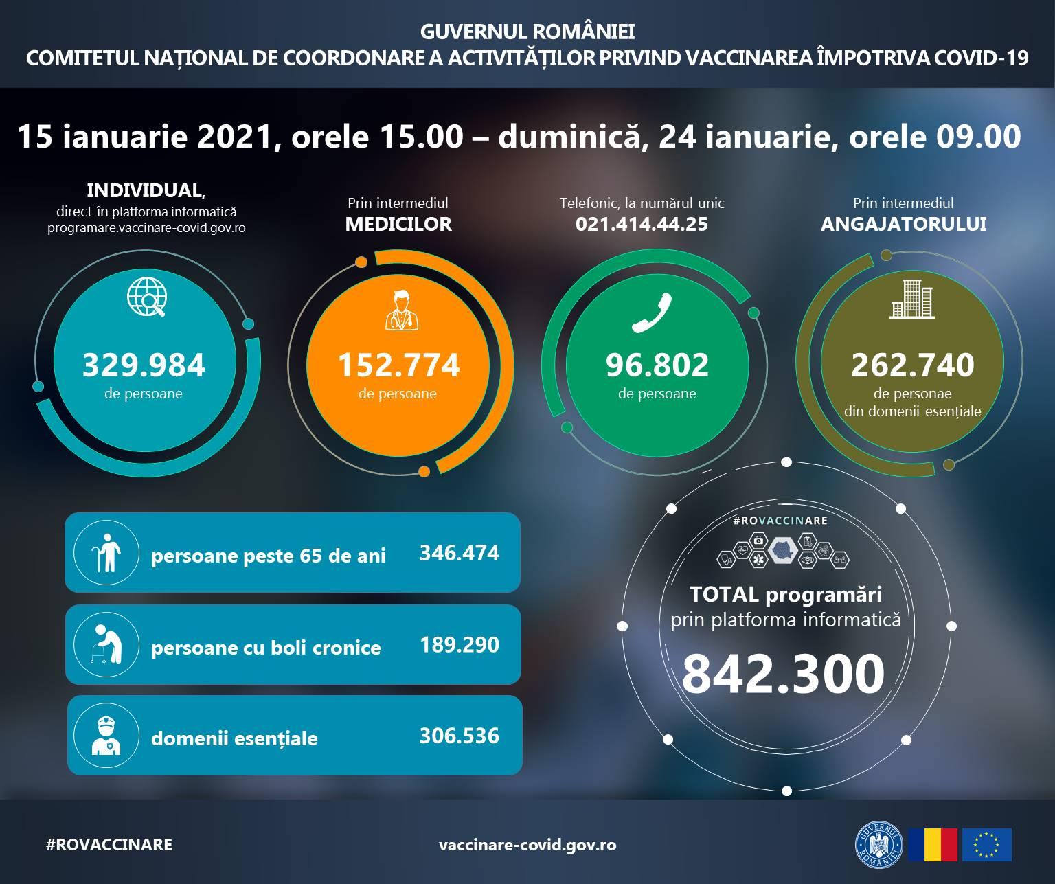 842 300 de persoane s-au programat până duminică, 24 ianuarie, pentru vaccinarea antiCOVID