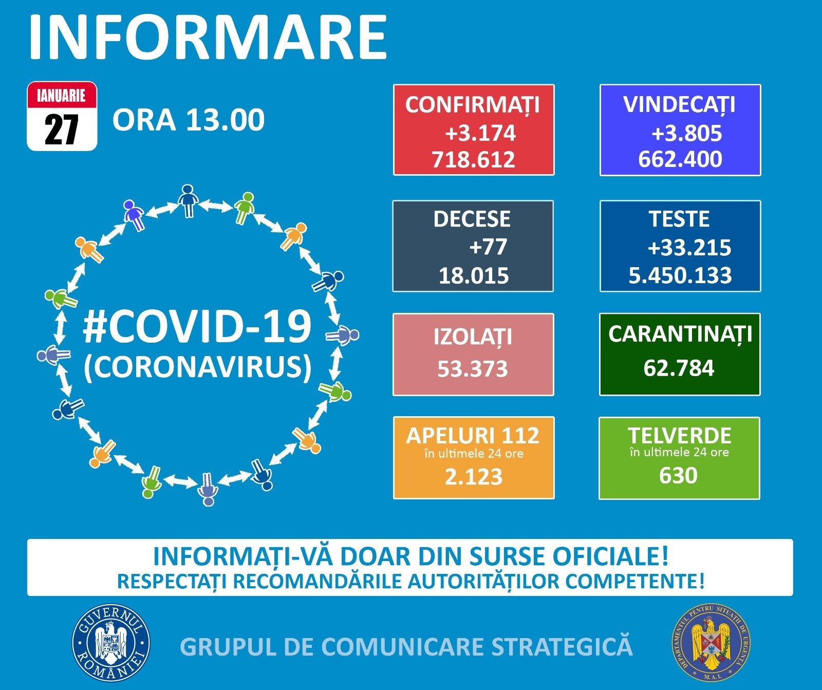 Situația Covid 19 la nivel național, miercuri, 27.01.2021 – 3174 cazuri noi și 77 decese în ultimele 24 de ore