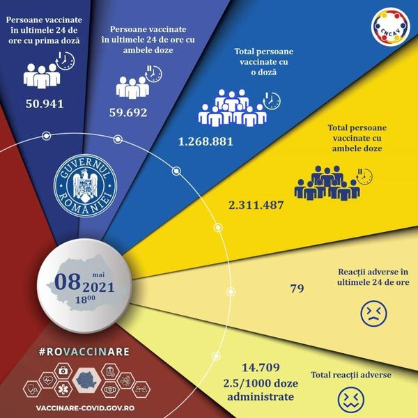 Record la vaccinare: Peste 110.000 de persoane imunizate anti-Covid în ultimele 24 de ore în România