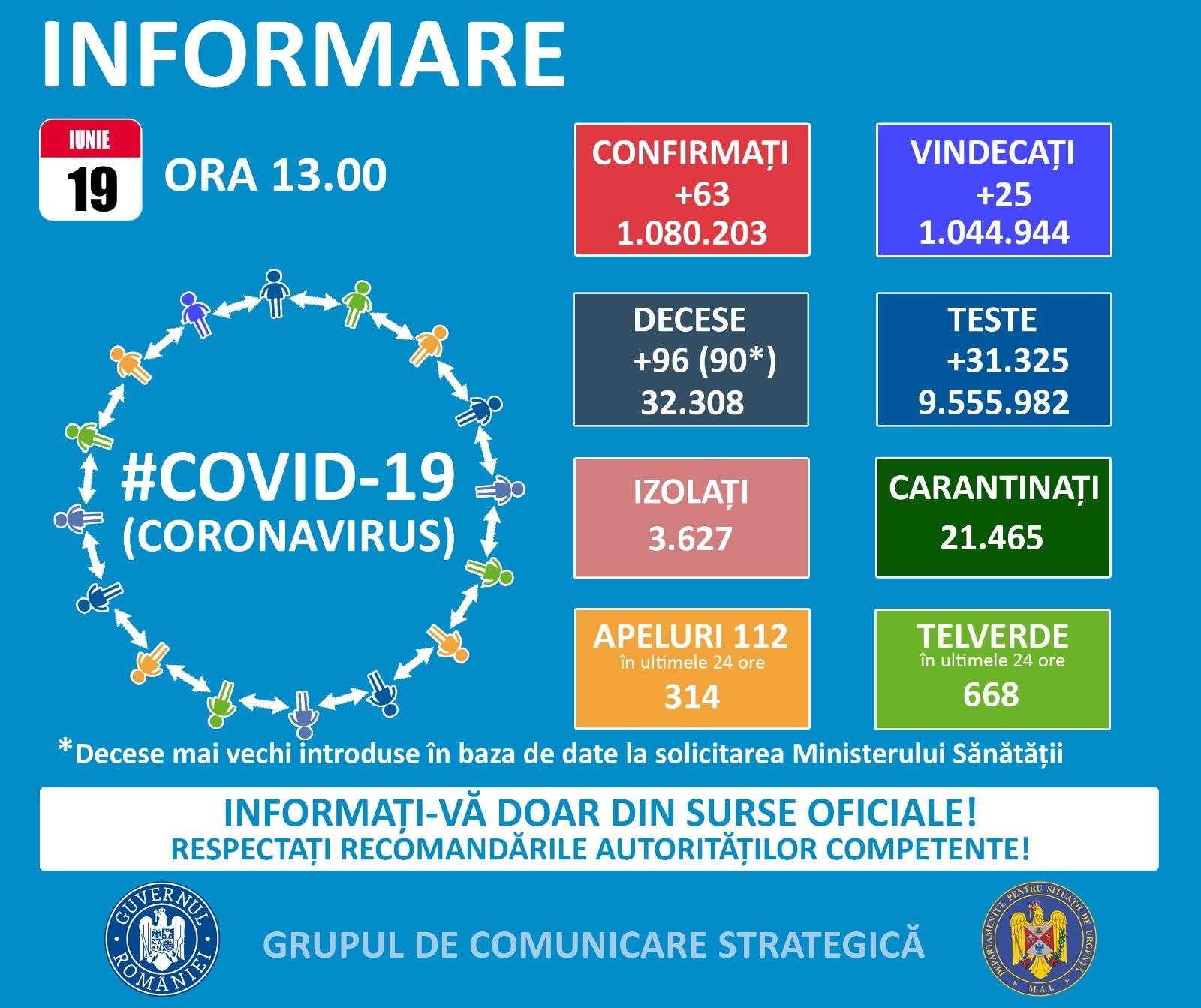 63 de noi cazuri covid în ultimele 24 de ore, din care 5 sunt raportate în Prahova. Situația covid din 19 iunie